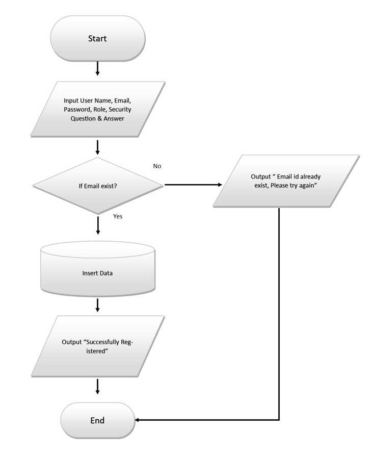 Advance Login System-Registration Logic