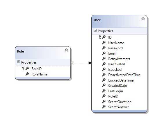Advance Login System-User Role Relation
