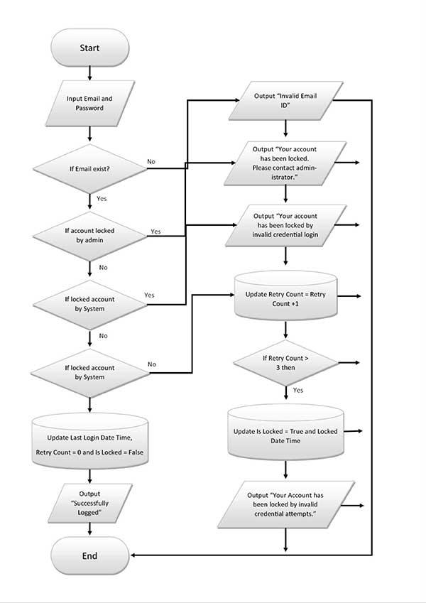 Advance Login System - UK Academe