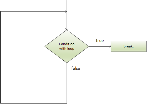 Flow Chart of Break Statement