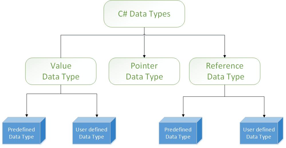 C# Data Type - UK Academe
