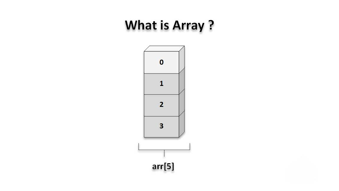 Array_And_There_Various_Operations_Performed CProgramming Questions Bank