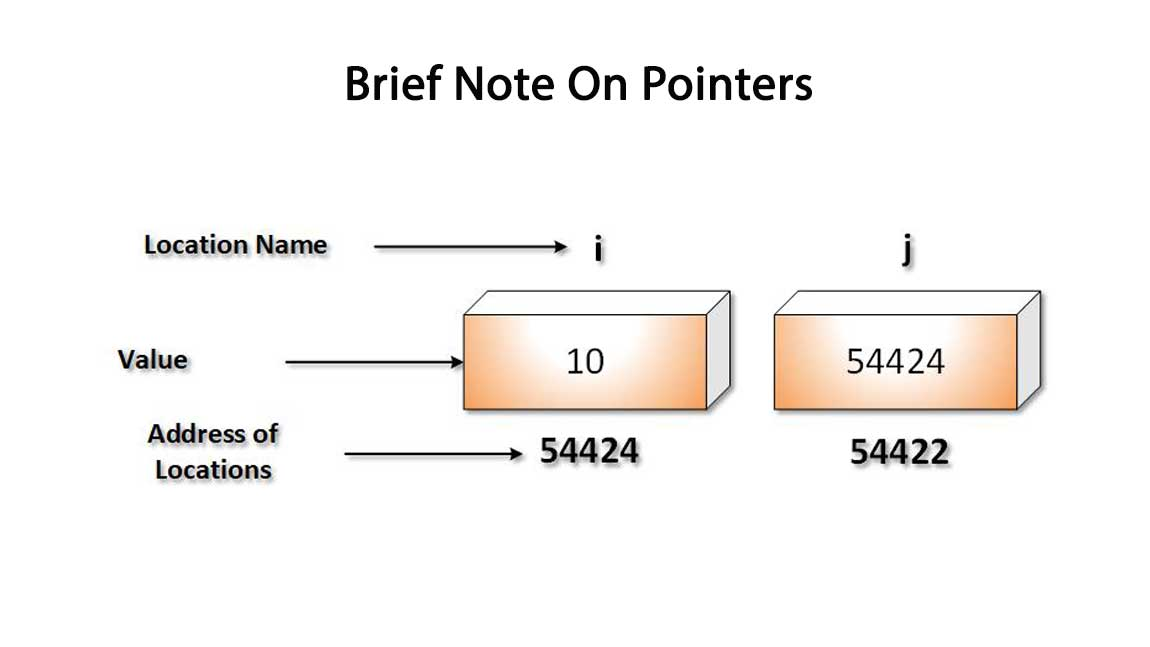 Brief_Note_On_Pointers