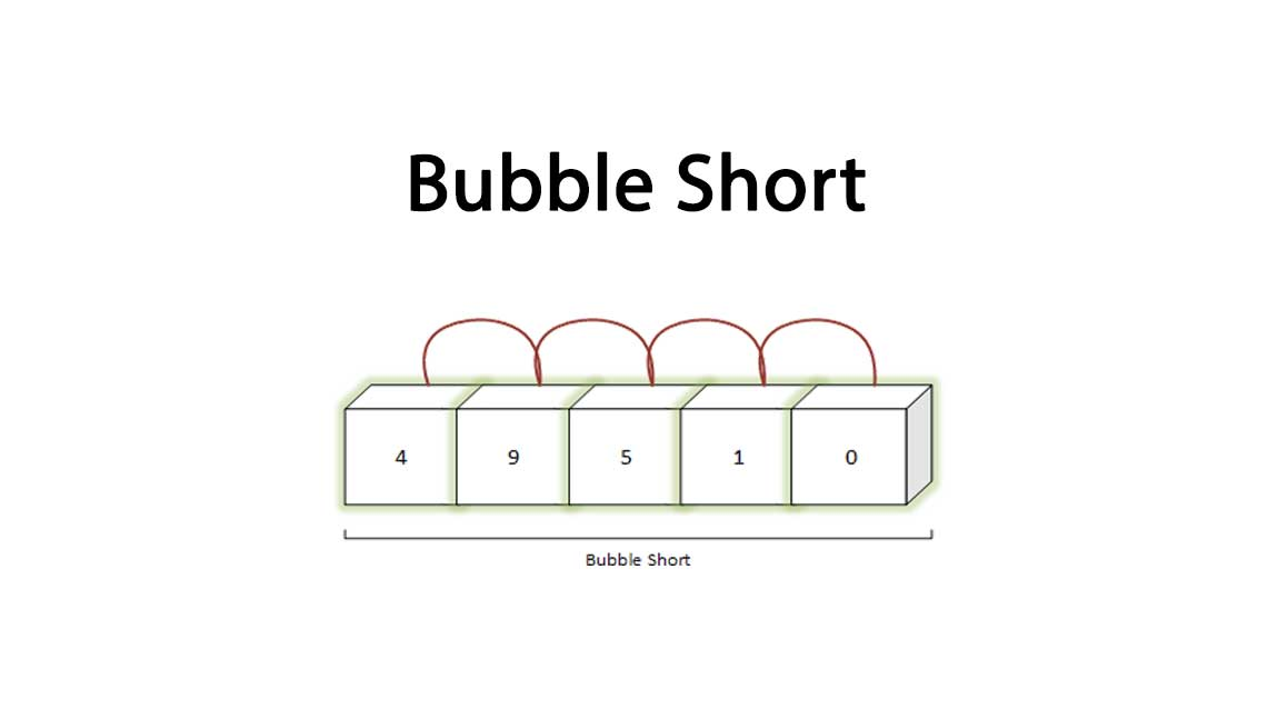 Bubble_Sort CProgramming Questions Bank