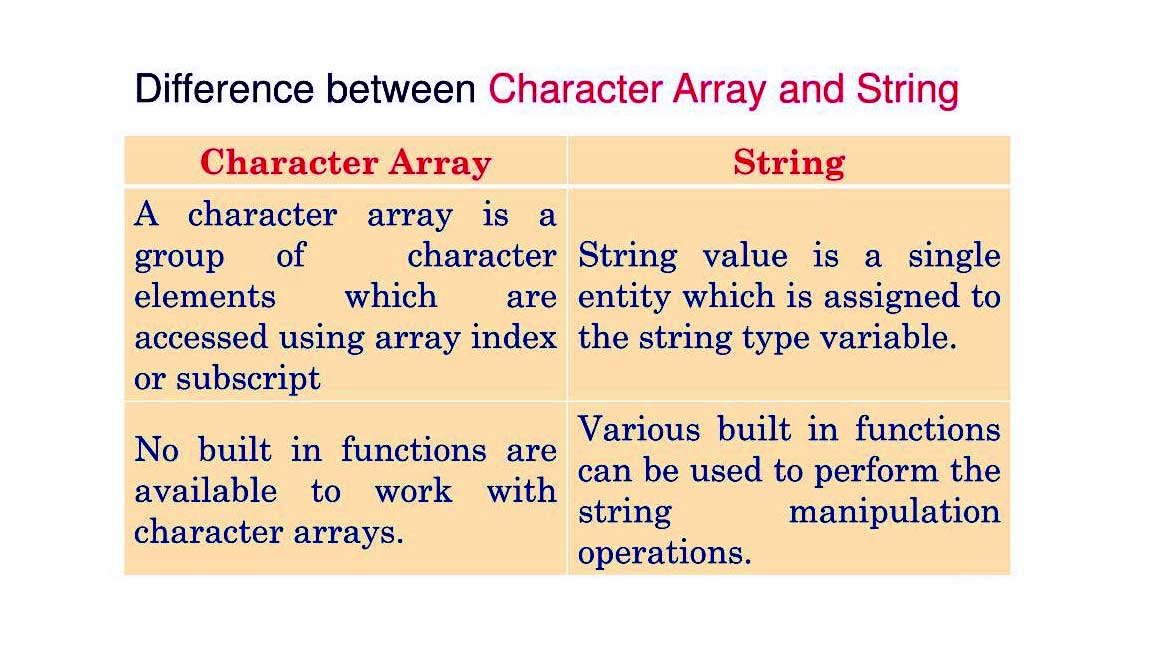 Difference_Between_Array_And_String CProgramming Questions Bank
