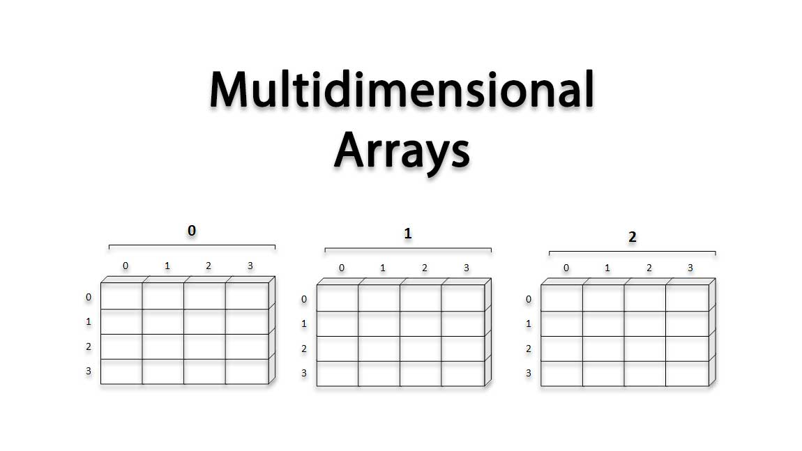 Multidimensional_Array CProgramming Questions Bank