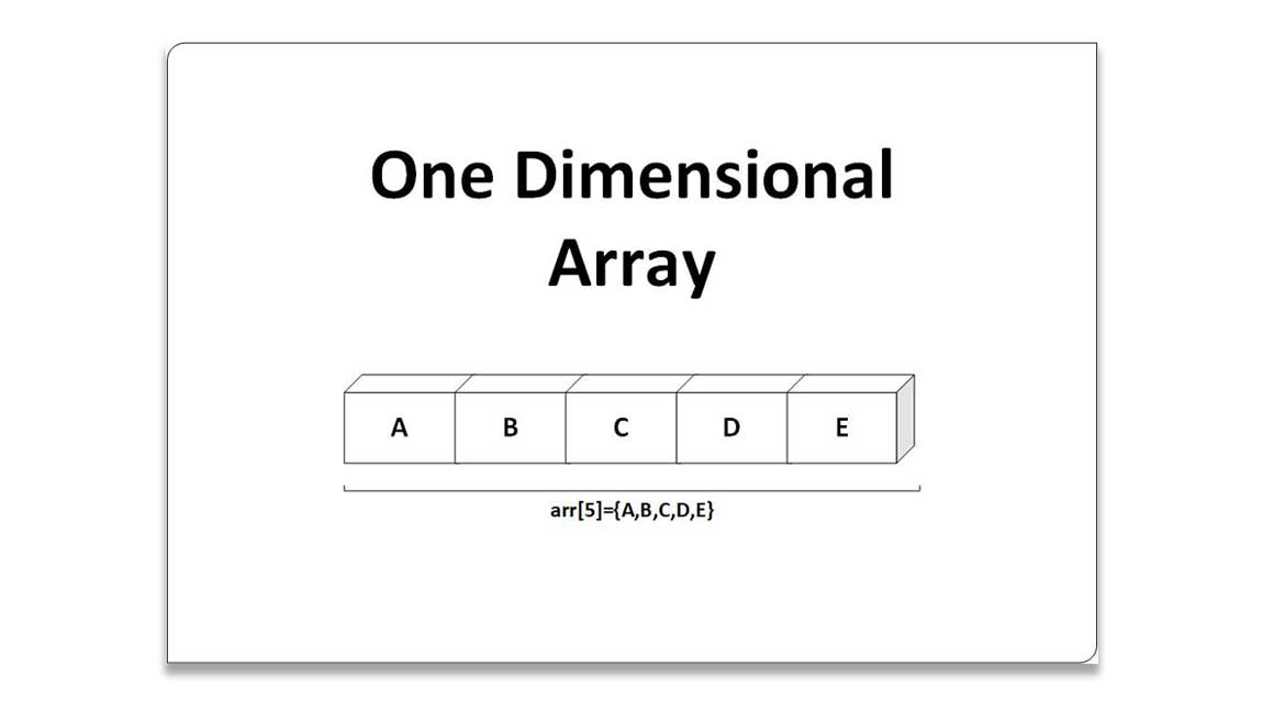 One_Dimensional_Arrays_And_There_Uses CProgramming Questions Bank