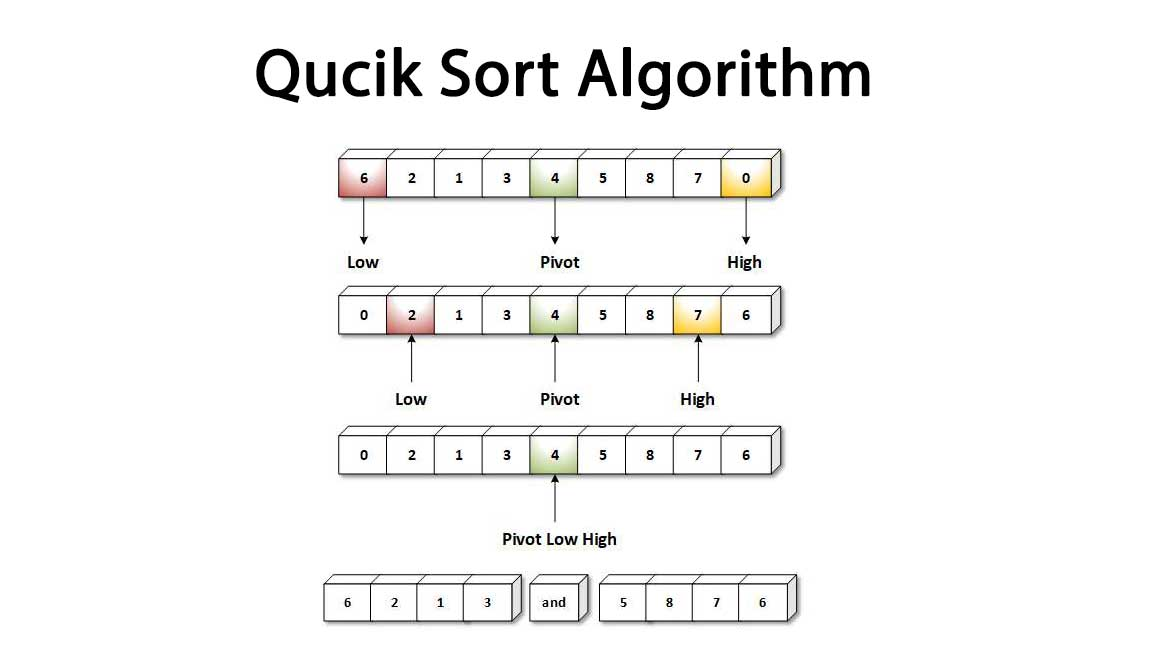 Quick_Sort_Algorithm_And_Recursive_Algorithm_In_Non-decreasing_Order