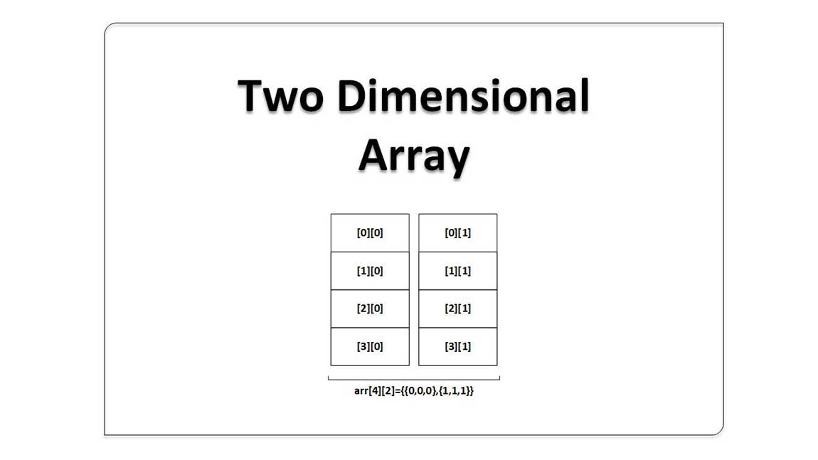 Two_Dimensional_Array_And_There_Uses CProgramming Questions Bank