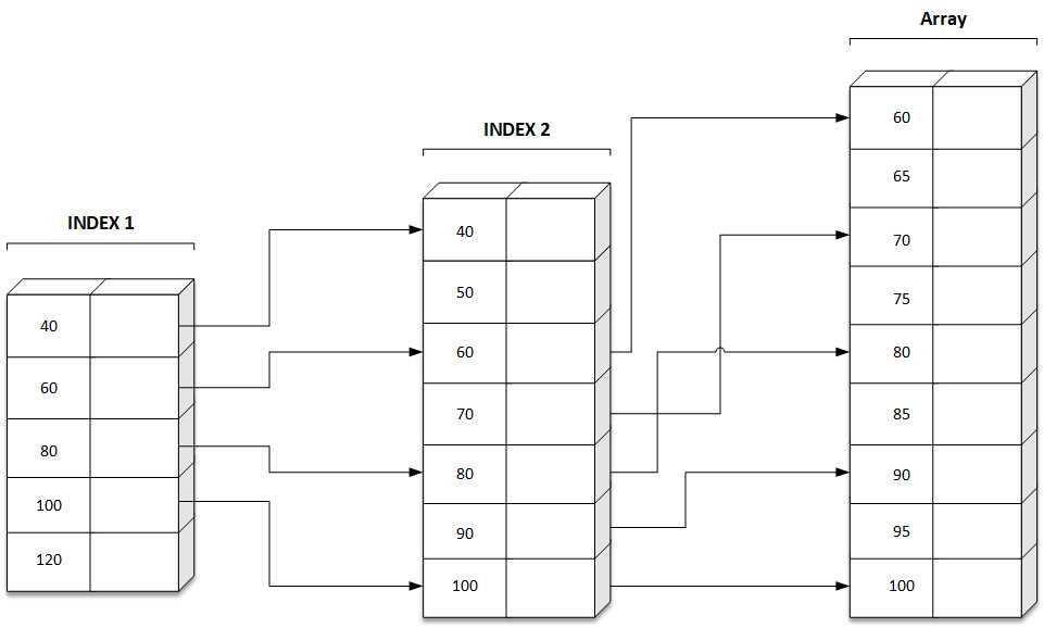 Indexed Search C Programming