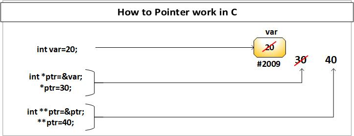 Use of Pointer