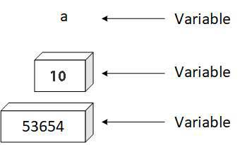 Representation Of Variable in Memory
